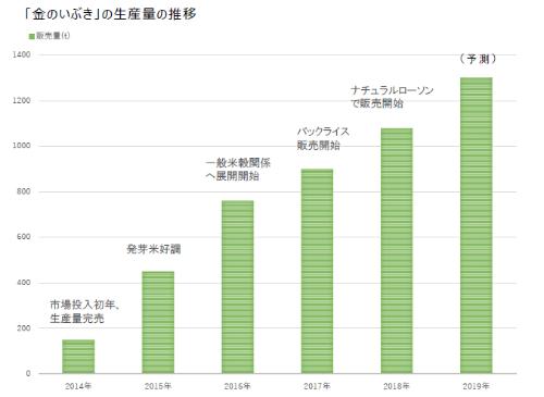 年度は5月から翌年4月まで。2020年の販売量は予測。金のいぶきの提供資料を元に日経BP作成