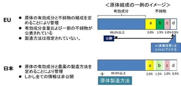 EUと日本の農薬体管理方法の違い