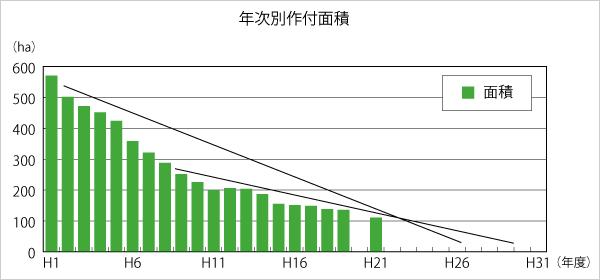 このままでは玉ねぎの作付け面積は早晩ゼロに!グラフは、とぴあ浜松管区内と静岡県西部地域における、玉ねぎの作付面積の推移(データ:JAとぴあ浜松提供)
