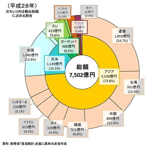 平成28(2016)年の日本の農産物・食品の輸出額の地域別のデータ。これを見ると香港への輸出額がひときわ大きいことがわかる。(農林水産省 食糧産業局輸出促進課『日本からの食品・農林水産物輸出の状況および香港の位置づけ』より引用)