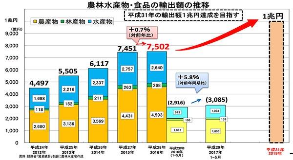 農林水産省では、日本の農林水産物・食品の輸出額を2019年に1兆円にまで引き上げることを目指している。2017年1~5月までの実績は3085億円で対前年同期比5.8%増。このまま推移すると2016年が7502億円なので2017年は7937億円。8000億円台に乗る可能性もある(農林水産省 食糧産業局輸出促進課『日本からの食品・農林水産物輸出の状況および香港の位置づけ』より引用)