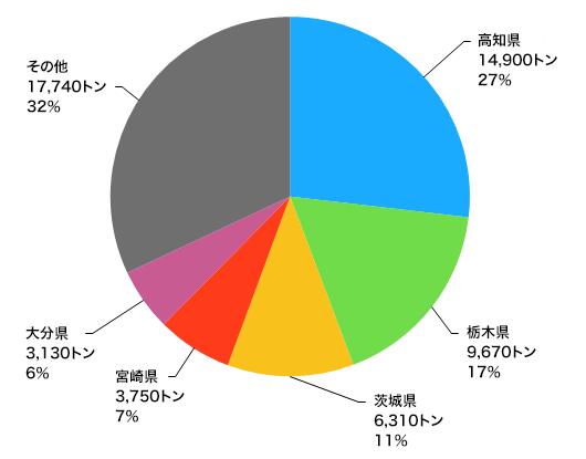 高知県のニラ出荷量は日本一。全国の4分の1以上を占めている<br>(農林水産省、「平成27年産野菜生産出荷統計」より、都道府県ごとのニラ出荷量)