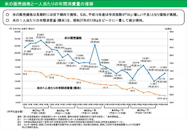 コメの販売価格と一人当たりの年間消費量は減少の一途をたどる<Br> (出典:http://www.maff.go.jp/j/seisan/kikaku/attach/pdf/kome_siryou-118.pdf)