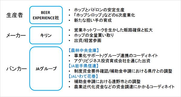 BEER EXPERIENCE/キリン/JAグループ、3者のコラボレーションが事業化の成功に結実した