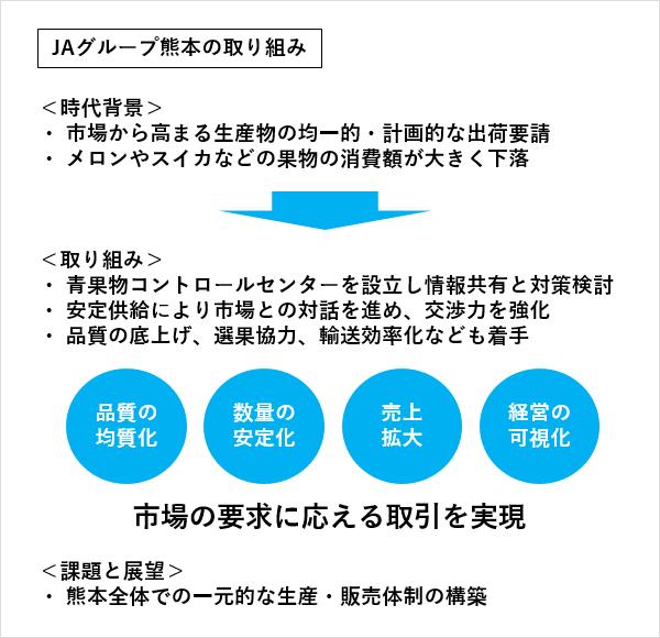 JAグループ熊本の取り組み