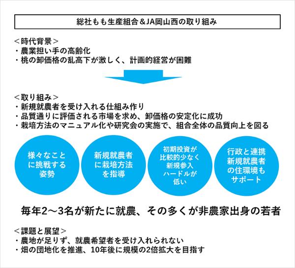 総社もも生産組合&JA岡山西の取り組み