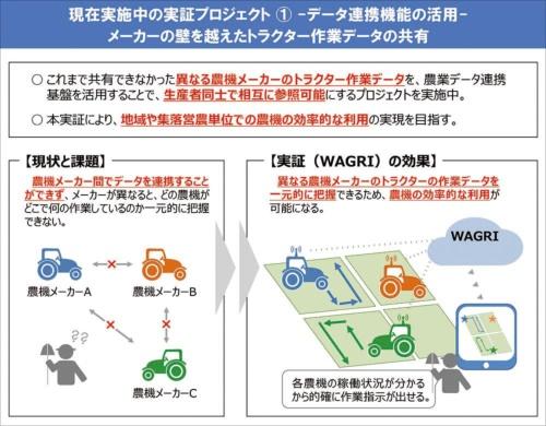 WAGRIによるデータ連携機能を示した概念図。これまでは、農機メーカーごとにデータのフォーマットが違っていて相互参照ができなかった。WAGRIを通じて異なる農機メーカーのデータが連携できるようになるため、異なるメーカーの農機を使っていても作業データなどを一元的に管理できるようになる。(図:神成教授提供)