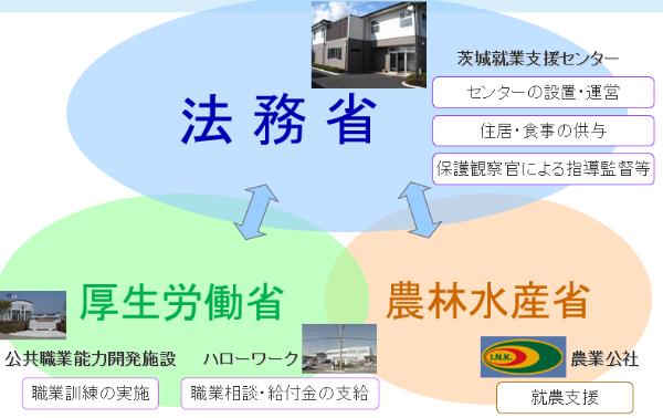 就業支援体制は、法務省、農水省、厚労省の連携によって成り立っている(出所:茨城就業支援センター)