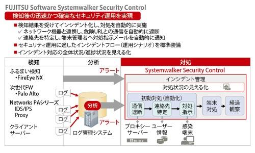 「FUJITSU Software Systemwalker Security Control」の機能イメージ