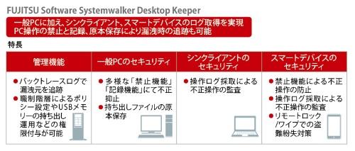 「FUJITSU Software Systemwalker Desktop Keeper」の機能イメージ