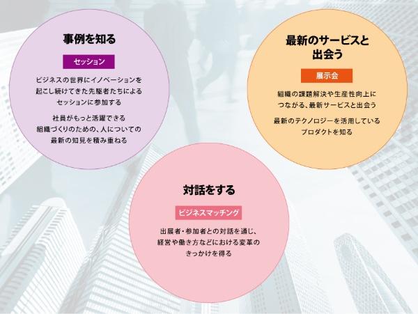 Future of Work Japan 2018がご提供できること