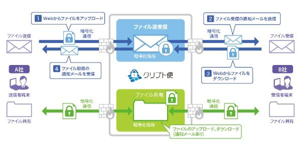 セキュアファイル転送/共有サービス「クリプト便」の構成