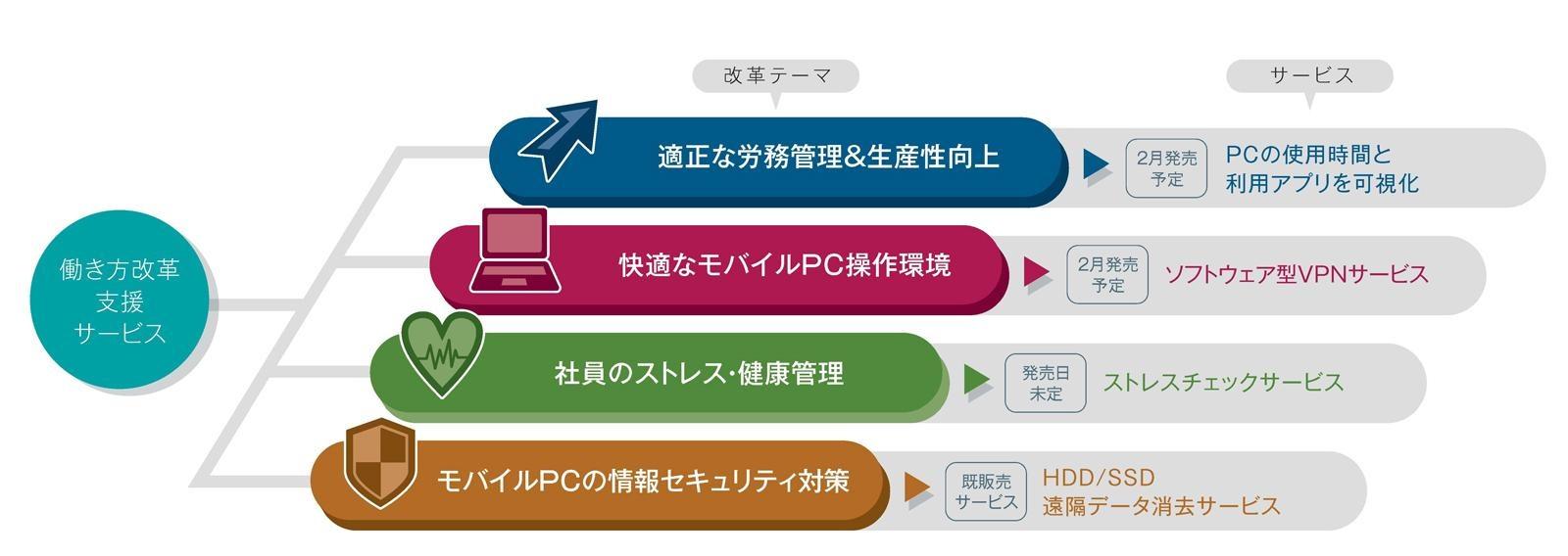 モバイルPC開発で培ってきた技術を活かして、多角的なソリューションを提供していく。