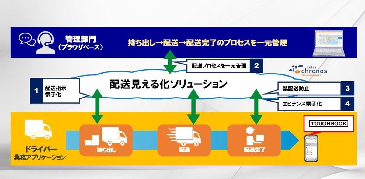 「配送見える化ソリューション」を活用すれば、その工程全体を、荷主にあたる管理者はブラウザベースでリアルタイムに確認することが可能だ。
