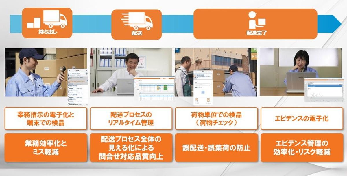 「配送見える化ソリューション」は、配送業務の見える化・電子化を実現。配送効率向上・問い合わせ対応の迅速化が可能になる。